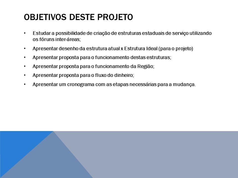 OBJETIVOS DESTE PROJETO Estudar a possibilidade de criação de estruturas estaduais de serviço utilizando os fóruns inter-áreas; Apresentar desenho da