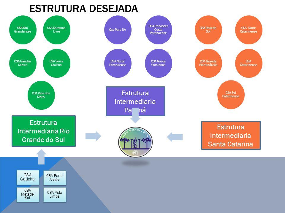 FUNCIONAMENTO DOS INTER ÁREAS - RESPONSABILIDADES Fórum Inter ÁreasEstrutura Intermediaria Inter Áreas Fórum para troca de experiências; Desenvolvimento em conjunto de alguns projetos de nível estadual.