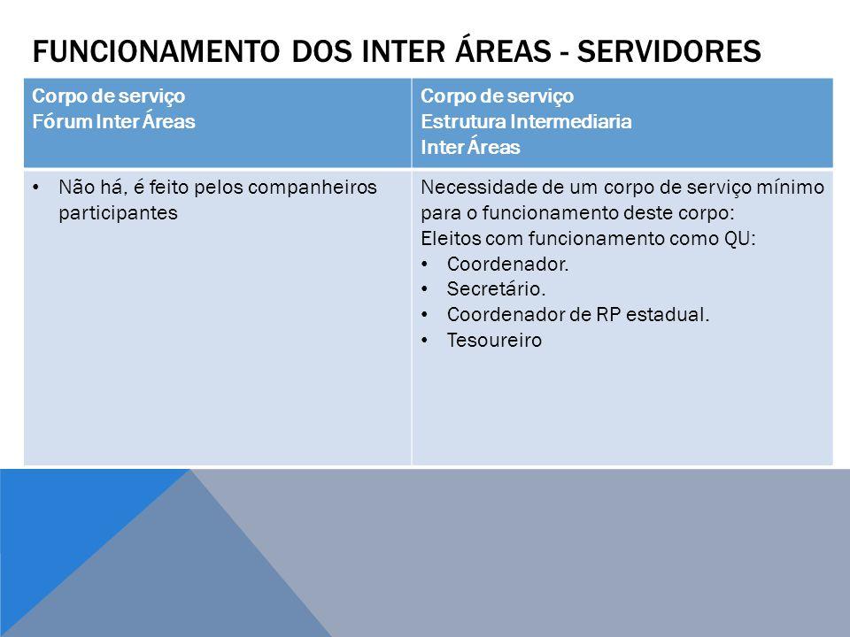 FUNCIONAMENTO DOS INTER ÁREAS - SERVIDORES Corpo de serviço Fórum Inter Áreas Corpo de serviço Estrutura Intermediaria Inter Áreas Não há, é feito pel