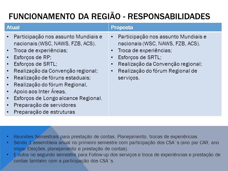 FUNCIONAMENTO DA REGIÃO - RESPONSABILIDADES AtualProposta Participação nos assunto Mundiais e nacionais (WSC, NAWS, FZB, ACS). Troca de experiências;