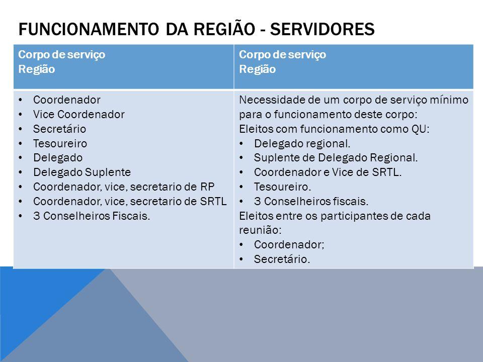 FUNCIONAMENTO DA REGIÃO - SERVIDORES Corpo de serviço Região Corpo de serviço Região Coordenador Vice Coordenador Secretário Tesoureiro Delegado Deleg