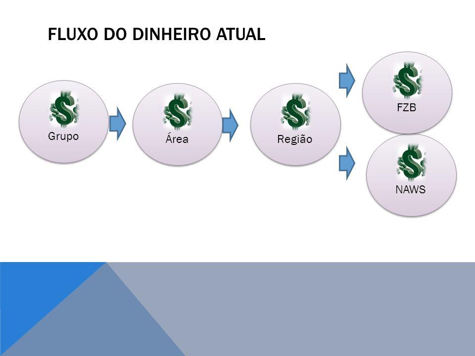 FLUXO DO DINHEIRO ATUAL Grupo Área Região NAWS FZB