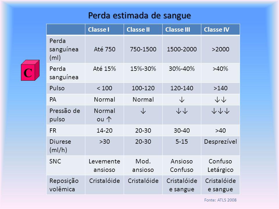 Perda estimada de sangue C Classe IClasse IIClasse IIIClasse IV Perda sanguínea (ml) Até 750750-15001500-2000>2000 Perda sanguínea Até 15%15%-30%30%-40%>40% Pulso< 100100-120120-140>140 PANormal Pressão de pulso Normal ou FR14-2020-3030-40>40 Diurese (ml/h) >3020-305-15Desprezível SNCLevemente ansioso Mod.