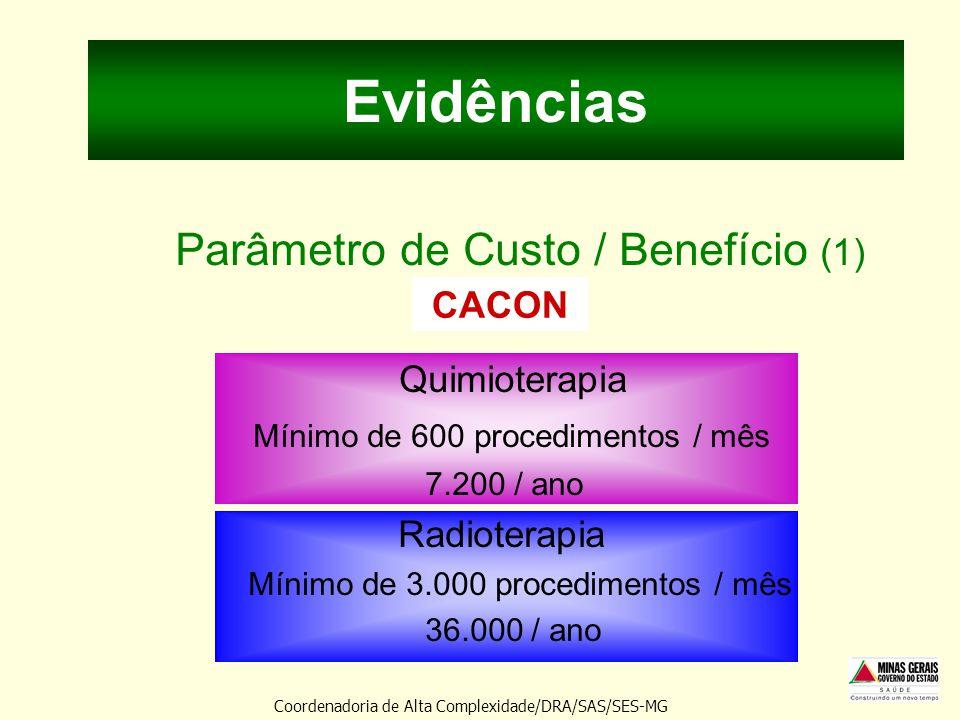 Evidências Parâmetro de Custo / Benefício (1) Quimioterapia Mínimo de 600 procedimentos / mês 7.200 / ano Radioterapia Mínimo de 3.000 procedimentos /