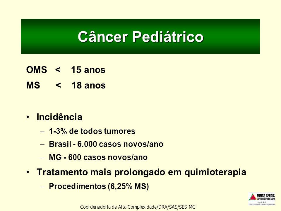 Câncer Pediátrico OMS < 15 anos MS < 18 anos Incidência –1-3% de todos tumores –Brasil - 6.000 casos novos/ano –MG - 600 casos novos/ano Tratamento ma