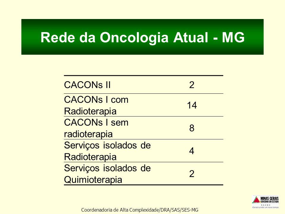 Rede da Oncologia Atual - MG CACONs II2 CACONs I com Radioterapia 14 CACONs I sem radioterapia 8 Serviços isolados de Radioterapia 4 Serviços isolados