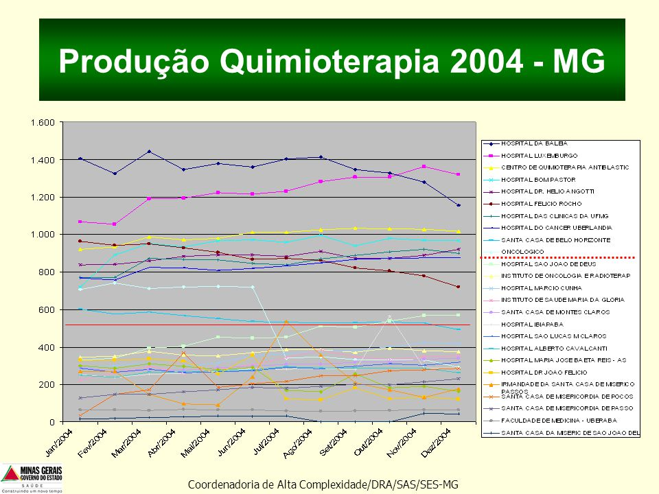 Produção Quimioterapia 2004 - MG Coordenadoria de Alta Complexidade/DRA/SAS/SES-MG