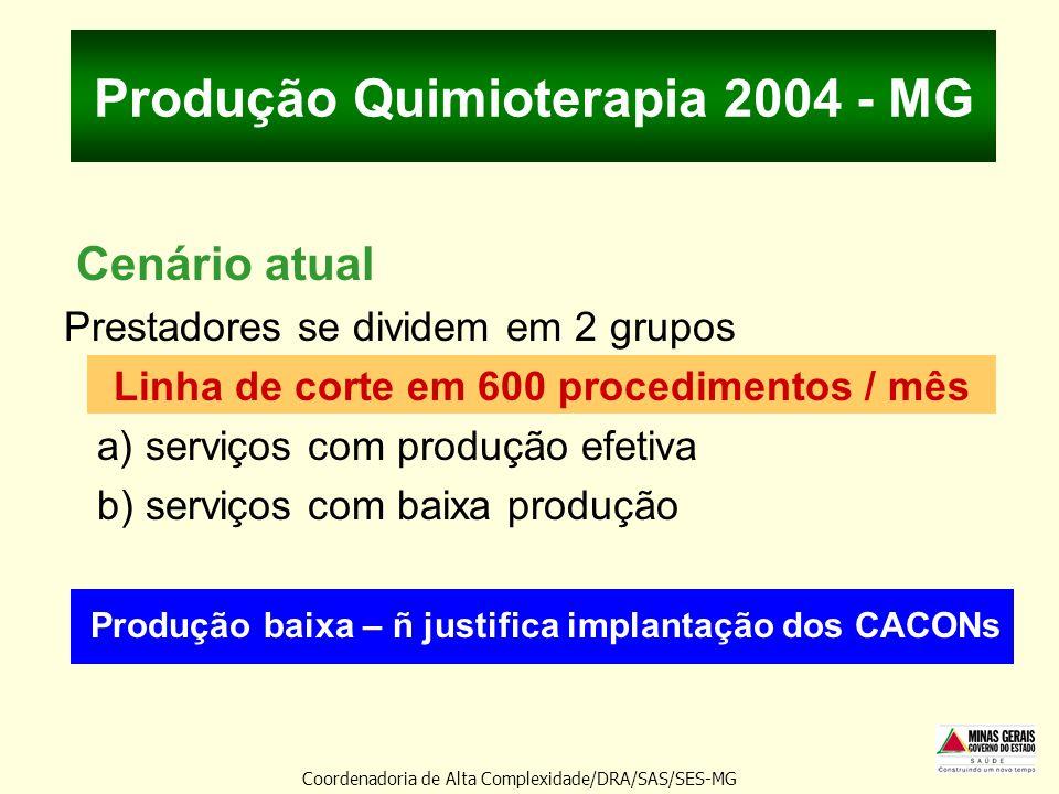 Produção Quimioterapia 2004 - MG Cenário atual Prestadores se dividem em 2 grupos Linha de corte em 600 procedimentos / mês a) serviços com produção e
