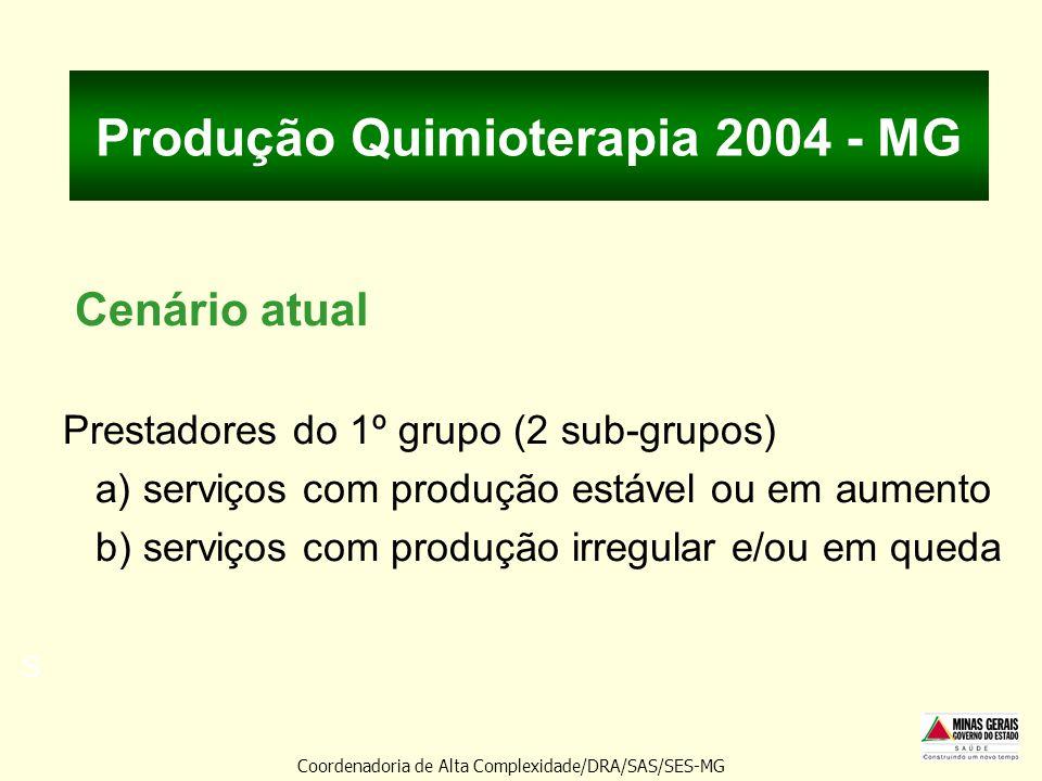 Produção Quimioterapia 2004 - MG Cenário atual Prestadores do 1º grupo (2 sub-grupos) a) serviços com produção estável ou em aumento b) serviços com p