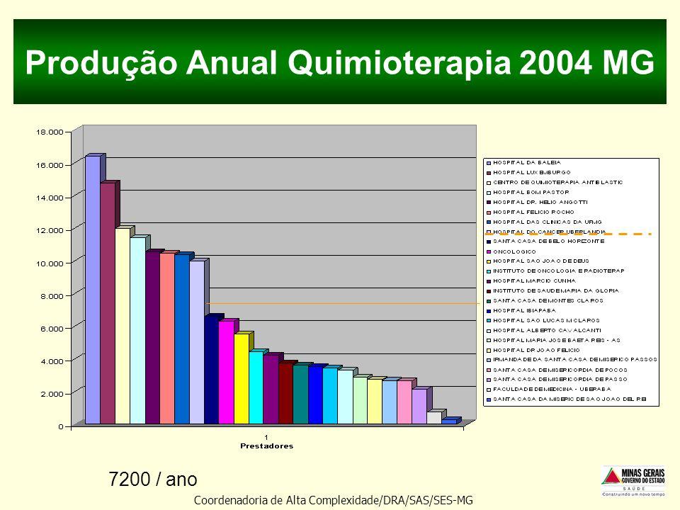 Produção Anual Quimioterapia 2004 MG Coordenadoria de Alta Complexidade/DRA/SAS/SES-MG 7200 / ano