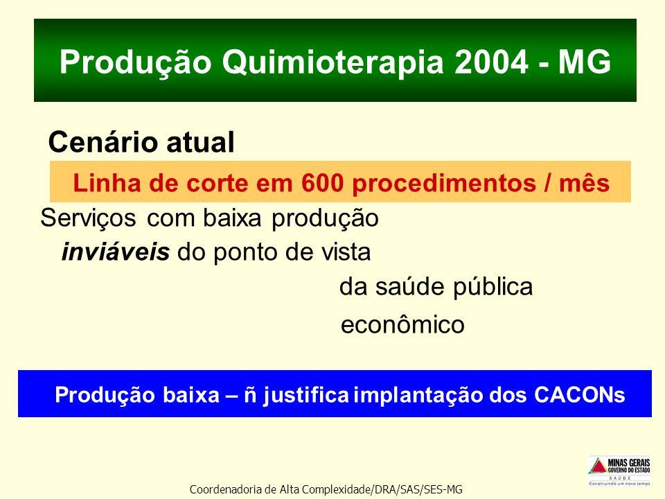 Produção Quimioterapia 2004 - MG Cenário atual Linha de corte em 600 procedimentos / mês Serviços com baixa produção inviáveis do ponto de vista da sa