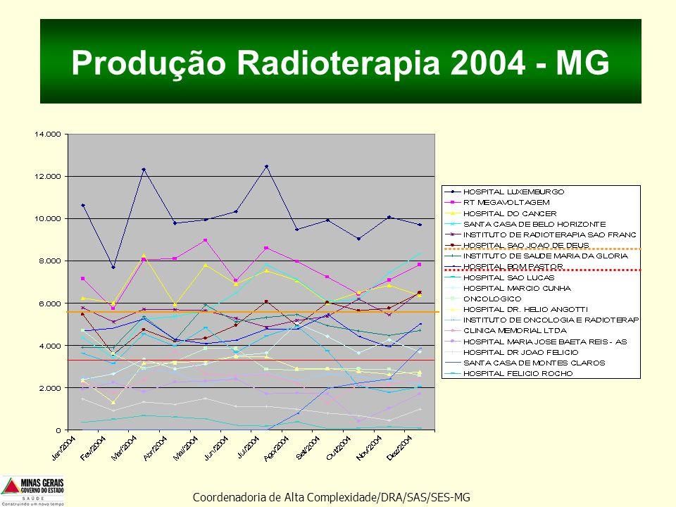 Produção Radioterapia 2004 - MG Coordenadoria de Alta Complexidade/DRA/SAS/SES-MG