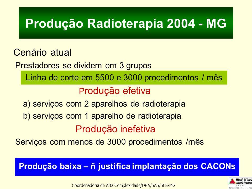 Produção Radioterapia 2004 - MG Cenário atual Prestadores se dividem em 3 grupos Linha de corte em 5500 e 3000 procedimentos / mês P rodução efetiva a