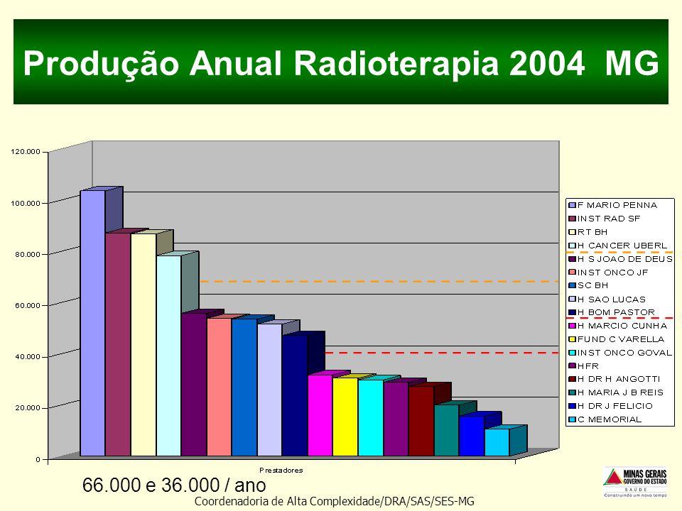 Produção Anual Radioterapia 2004 MG Coordenadoria de Alta Complexidade/DRA/SAS/SES-MG 66.000 e 36.000 / ano