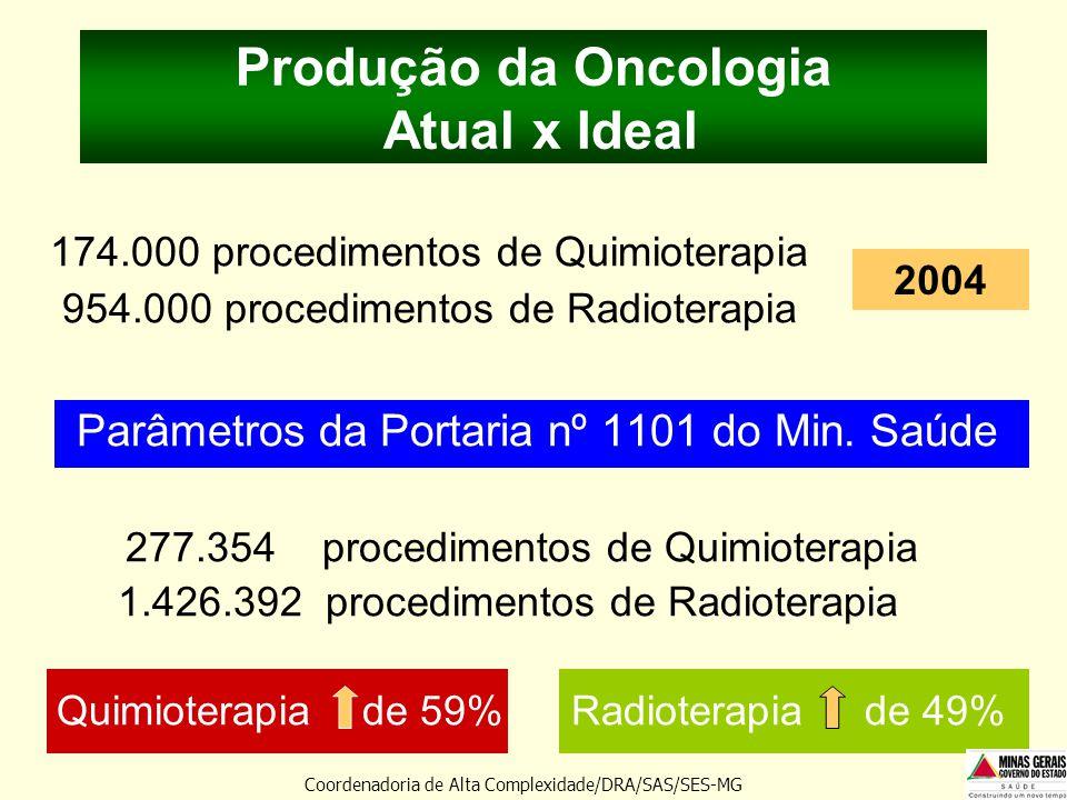 Produção da Oncologia Atual x Ideal 174.000 procedimentos de Quimioterapia 954.000 procedimentos de Radioterapia Parâmetros da Portaria nº 1101 do Min