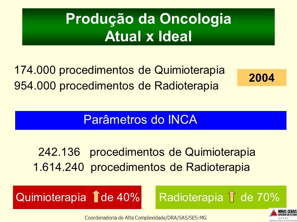 Produção da Oncologia Atual x Ideal 174.000 procedimentos de Quimioterapia 954.000 procedimentos de Radioterapia Parâmetros do INCA 242.136 procedimen