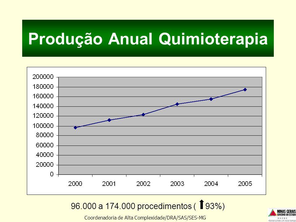 Produção Anual Quimioterapia Coordenadoria de Alta Complexidade/DRA/SAS/SES-MG 96.000 a 174.000 procedimentos ( 93%)