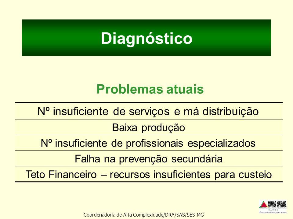 Diagnóstico Problemas atuais Coordenadoria de Alta Complexidade/DRA/SAS/SES-MG Nº insuficiente de serviços e má distribuição Baixa produção Nº insufic