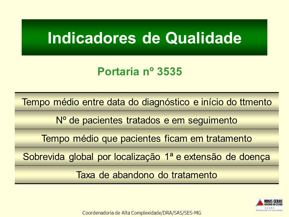 Indicadores de Qualidade Portaria nº 3535 Tempo médio entre data do diagnóstico e início do ttmento Nº de pacientes tratados e em seguimento Tempo méd