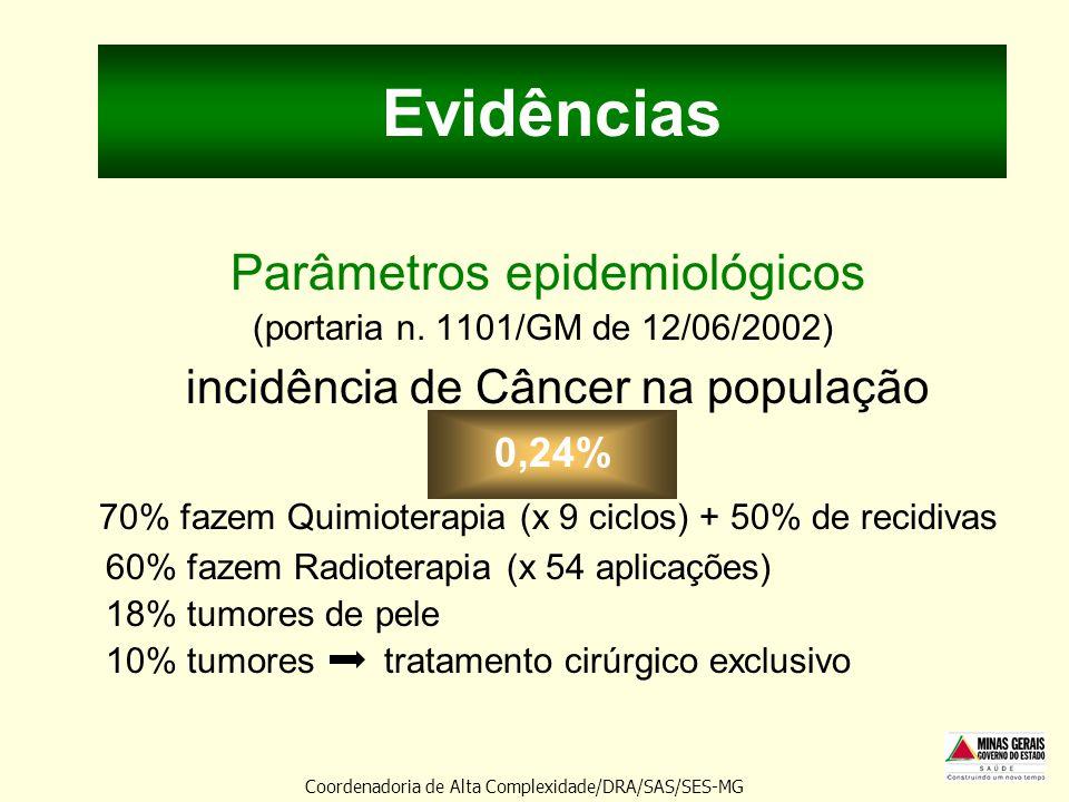 Evidências Parâmetros epidemiológicos (portaria n. 1101/GM de 12/06/2002) incidência de Câncer na população 0,24% 70% fazem Quimioterapia (x 9 ciclos)