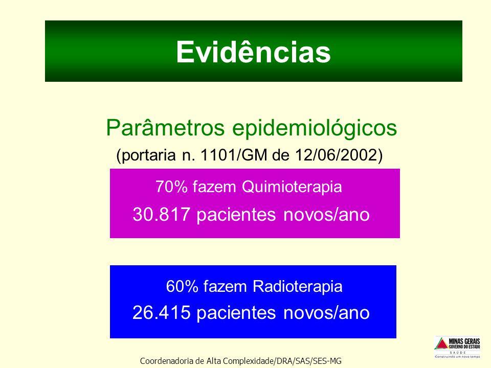 Evidências Parâmetros epidemiológicos (portaria n. 1101/GM de 12/06/2002) 70% fazem Quimioterapia 30.817 pacientes novos/ano 60% fazem Radioterapia 26