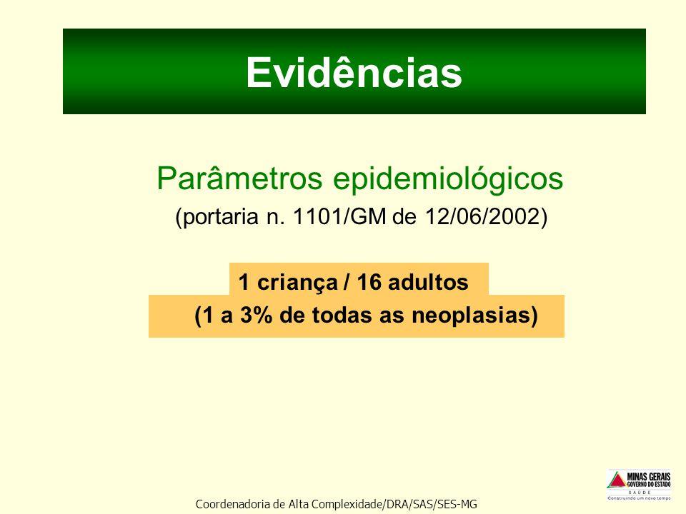 Evidências Parâmetros epidemiológicos (portaria n. 1101/GM de 12/06/2002) 1 criança / 16 adultos (1 a 3% de todas as neoplasias) Radioterapia 54 campo