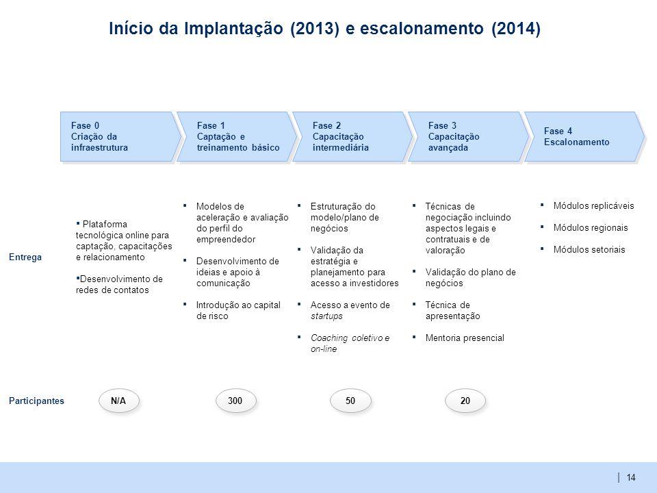 | Início da Implantação (2013) e escalonamento (2014) Fase 0 Criação da infraestrutura Fase 1 Captação e treinamento básico Fase 2 Capacitação intermediária Fase 3 Capacitação avançada Fase 4 Escalonamento Modelos de aceleração e avaliação do perfil do empreendedor Desenvolvimento de ideias e apoio à comunicação Introdução ao capital de risco Estruturação do modelo/plano de negócios Validação da estratégia e planejamento para acesso a investidores Acesso a evento de startups Coaching coletivo e on-line Técnicas de negociação incluindo aspectos legais e contratuais e de valoração Validação do plano de negócios Técnica de apresentação Mentoria presencial Entrega Participantes N/A 300 50 20 14 Módulos replicáveis Módulos regionais Módulos setoriais Plataforma tecnológica online para captação, capacitações e relacionamento Desenvolvimento de redes de contatos