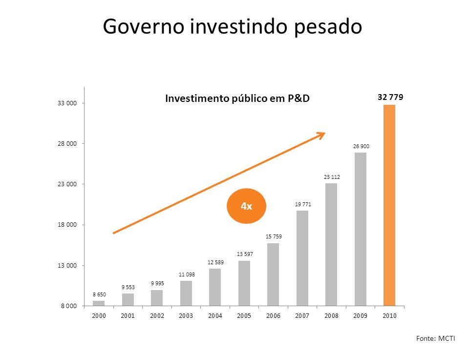 Fonte: MCTI Governo investindo pesado Investimento público em P&D