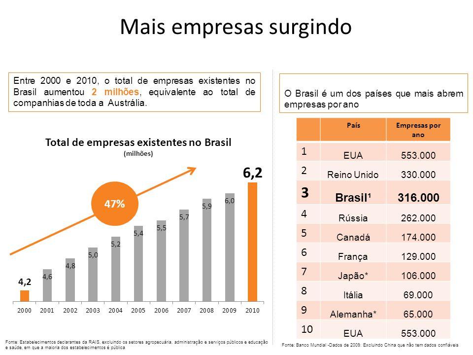 Entre 2000 e 2010, o total de empresas existentes no Brasil aumentou 2 milhões, equivalente ao total de companhias de toda a Austrália.