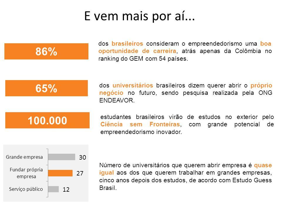 dos brasileiros consideram o empreendedorismo uma boa oportunidade de carreira, atrás apenas da Colômbia no ranking do GEM com 54 países.