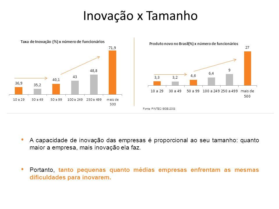 A capacidade de inovação das empresas é proporcional ao seu tamanho: quanto maior a empresa, mais inovação ela faz.