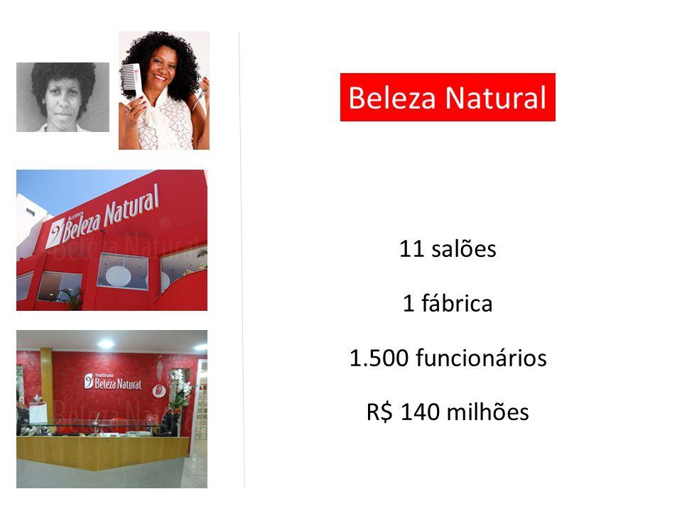 11 salões 1 fábrica 1.500 funcionários R$ 140 milhões Beleza Natural