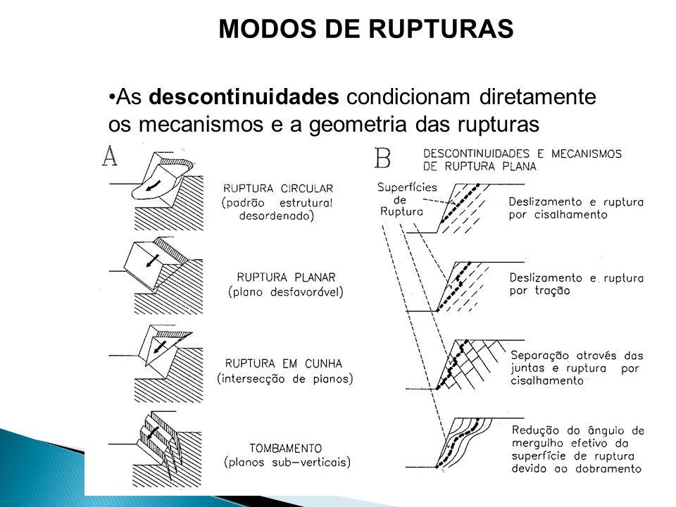 MODOS DE RUPTURAS As descontinuidades condicionam diretamente os mecanismos e a geometria das rupturas