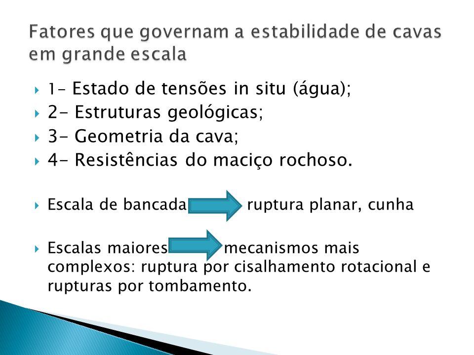 1- Estado de tensões in situ (água); 2- Estruturas geológicas; 3- Geometria da cava; 4- Resistências do maciço rochoso. Escala de bancada ruptura plan