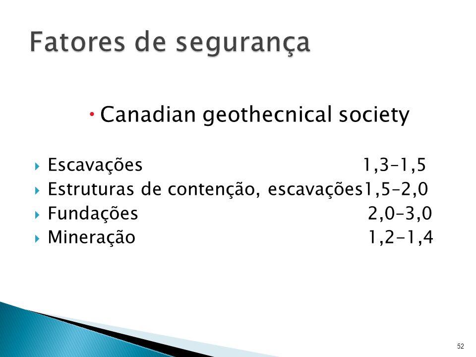 Canadian geothecnical society Escavações1,3–1,5 Estruturas de contenção, escavações1,5–2,0 Fundações 2,0–3,0 Mineração 1,2-1,4 52