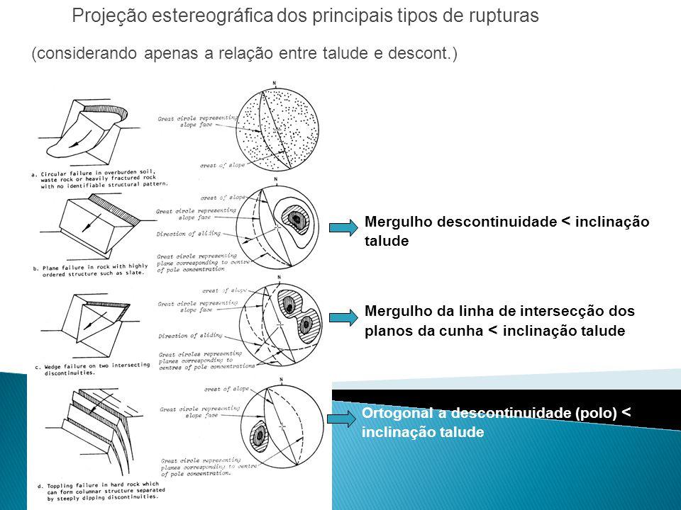 Projeção estereográfica dos principais tipos de rupturas Mergulho descontinuidade < inclinação talude Mergulho da linha de intersecção dos planos da c