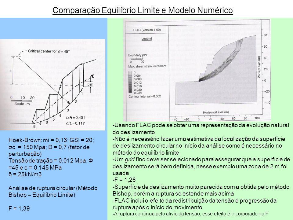 Hoek-Brown: mi = 0,13; GSI = 20; σc = 150 Mpa; D = 0,7 (fator de perturbação) Tensão de tração = 0,012 Mpa, Φ =45 e c = 0,145 MPa δ = 25kN/m3 Análise
