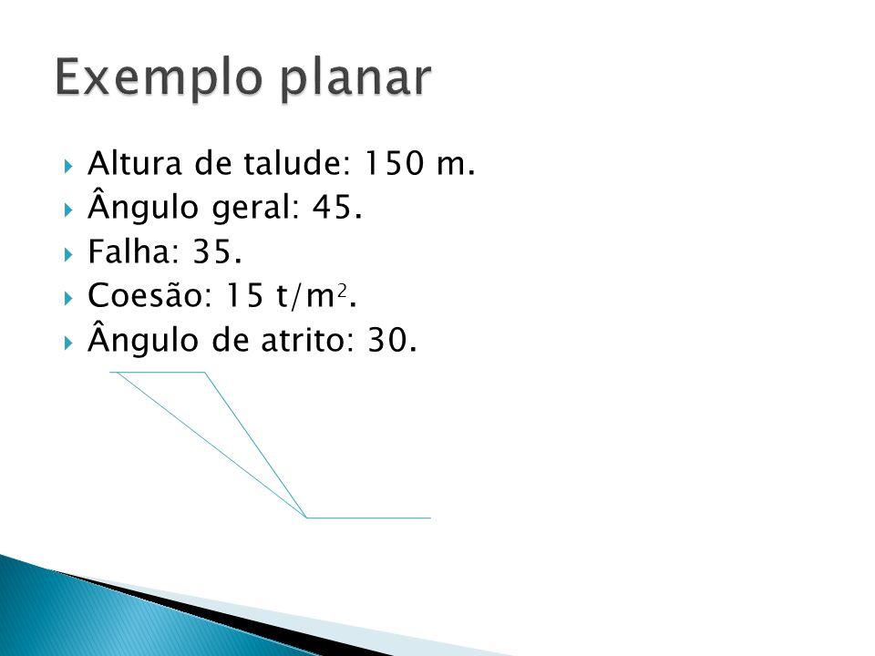 Altura de talude: 150 m. Ângulo geral: 45. Falha: 35. Coesão: 15 t/m 2. Ângulo de atrito: 30.