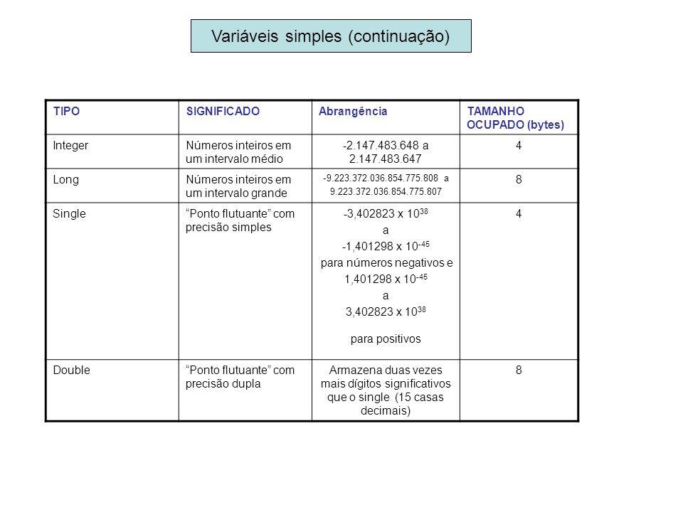 Variáveis simples (continuação) TIPOSIGNIFICADOAbrangênciaTAMANHO OCUPADO (bytes) IntegerNúmeros inteiros em um intervalo médio -2.147.483.648 a 2.147