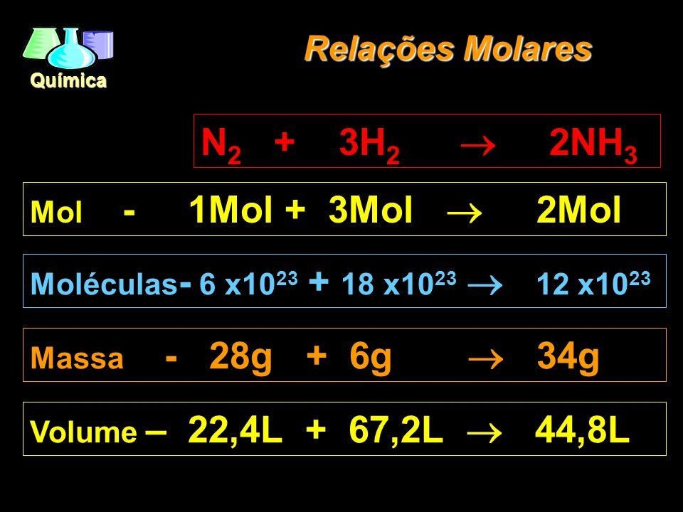 Química Relações Molares N 2 + 3H 2 2NH 3 Mol - 1Mol + 3Mol 2Mol Moléculas - 6 x10 23 + 18 x10 23 12 x10 23 Massa - 28g + 6g 34g Volume – 22,4L + 67,2L 44,8L