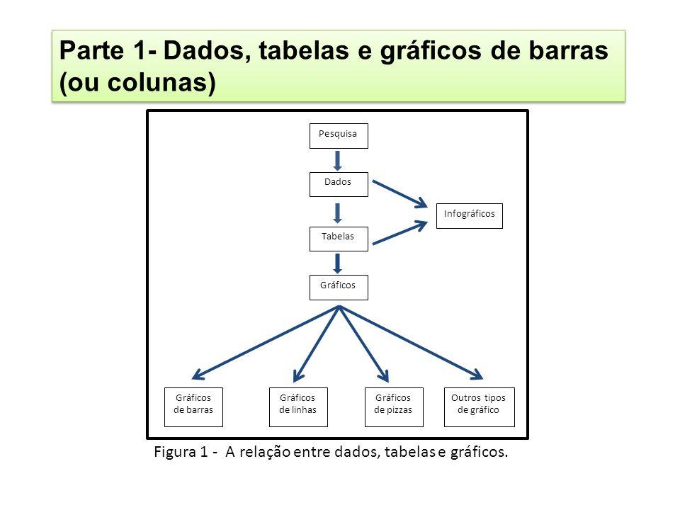 Gráficos de barras verticais Figura 6 - Gráfico de barras verticais - passatempo predileto dos alunos.