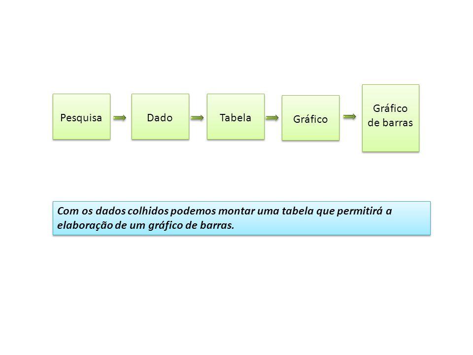 Interpretando as informações das barras Relações entre as tabelas e os diversos tipos de gráficos de barras.