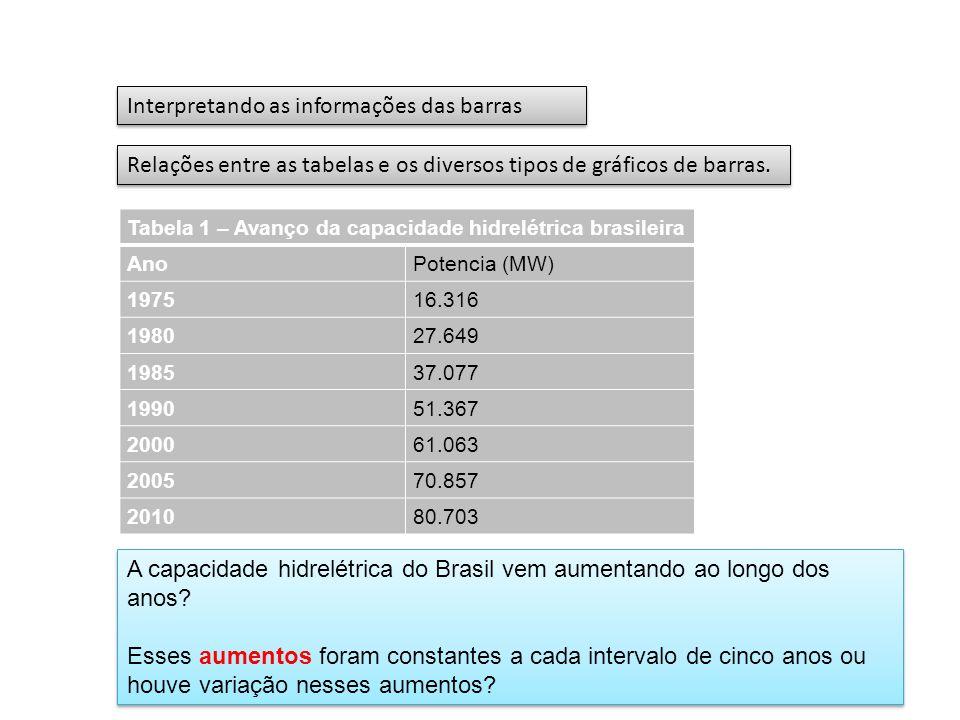 Os valores das variações são diferentes Figura 4 - Capacidade hidrelétrica brasileira.