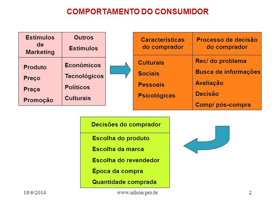 18/6/2014www.nilson.pro.br1 COMPORTAMENTO DO CONSUMIDOR