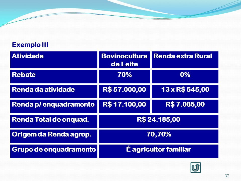 Exemplo III 37 AtividadeBovinocultura de Leite Renda extra Rural Rebate70%0% Renda da atividadeR$ 57.000,0013 x R$ 545,00 Renda p/ enquadramentoR$ 17.