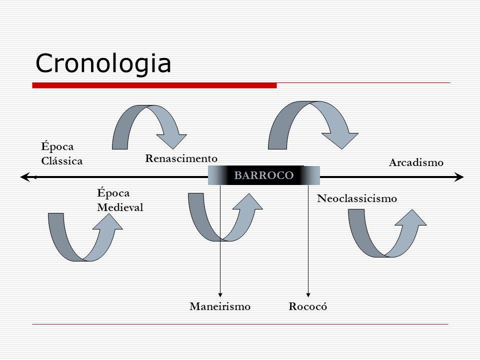 Cronologia Época Clássica Época Medieval Renascimento Neoclassicismo Arcadismo BARROCO ManeirismoRococó