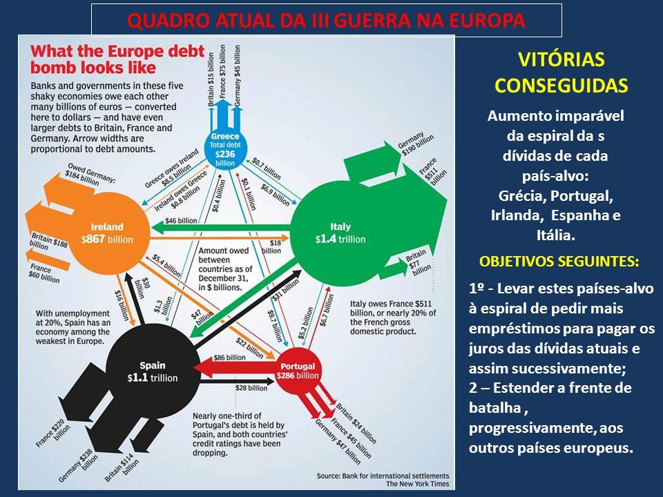 QUADRO ATUAL DA III GUERRA NA EUROPA VITÓRIAS CONSEGUIDAS Aumento imparável da espiral da s dívidas de cada país-alvo: Grécia, Portugal, Irlanda, Espa