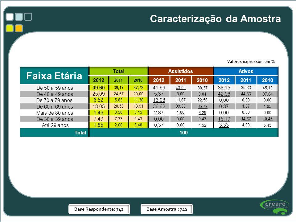 Base Respondente: 742Base Amostral: 742 Caracterização da Amostra Valores expressos em %