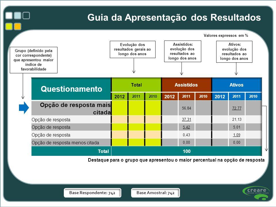 Evolução dos resultados gerais ao longo dos anos Assistidos: evolução dos resultados ao longo dos anos Ativos: evolução dos resultados ao longo dos an