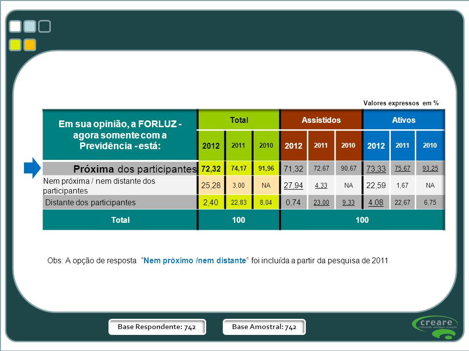 Base Respondente: 742Base Amostral: 742 Obs: A opção de resposta Nem próximo /nem distante foi incluída a partir da pesquisa de 2011